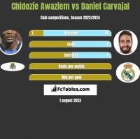 Chidozie Awaziem vs Daniel Carvajal h2h player stats