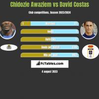 Chidozie Awaziem vs David Costas h2h player stats