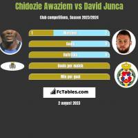 Chidozie Awaziem vs David Junca h2h player stats