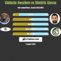 Chidozie Awaziem vs Dimitris Siovas h2h player stats
