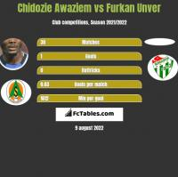 Chidozie Awaziem vs Furkan Unver h2h player stats