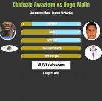 Chidozie Awaziem vs Hugo Mallo h2h player stats