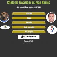 Chidozie Awaziem vs Ivan Ramis h2h player stats