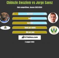 Chidozie Awaziem vs Jorge Saenz h2h player stats