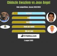 Chidozie Awaziem vs Jose Angel h2h player stats