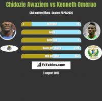 Chidozie Awaziem vs Kenneth Omeruo h2h player stats