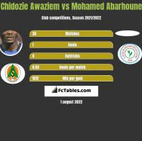 Chidozie Awaziem vs Mohamed Abarhoune h2h player stats