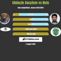 Chidozie Awaziem vs Neto h2h player stats