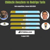 Chidozie Awaziem vs Rodrigo Tarin h2h player stats