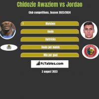 Chidozie Awaziem vs Jordao h2h player stats