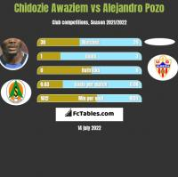 Chidozie Awaziem vs Alejandro Pozo h2h player stats