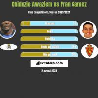 Chidozie Awaziem vs Fran Gamez h2h player stats