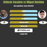 Chidozie Awaziem vs Miguel Reisinho h2h player stats
