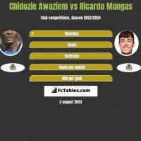 Chidozie Awaziem vs Ricardo Mangas h2h player stats