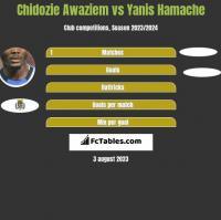 Chidozie Awaziem vs Yanis Hamache h2h player stats