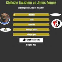Chidozie Awaziem vs Jesus Gomez h2h player stats