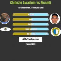 Chidozie Awaziem vs Riccieli h2h player stats