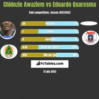 Chidozie Awaziem vs Eduardo Quaresma h2h player stats