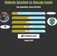 Chidozie Awaziem vs Goncalo Inacio h2h player stats