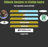 Chidozie Awaziem vs Cristian Castro h2h player stats