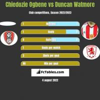 Chiedozie Ogbene vs Duncan Watmore h2h player stats