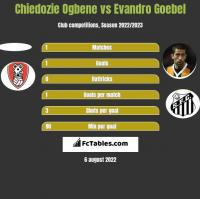 Chiedozie Ogbene vs Evandro Goebel h2h player stats