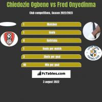 Chiedozie Ogbene vs Fred Onyedinma h2h player stats