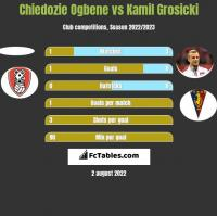 Chiedozie Ogbene vs Kamil Grosicki h2h player stats