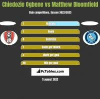Chiedozie Ogbene vs Matthew Bloomfield h2h player stats