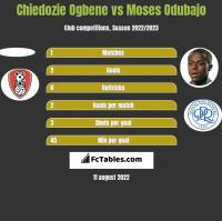 Chiedozie Ogbene vs Moses Odubajo h2h player stats