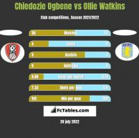 Chiedozie Ogbene vs Ollie Watkins h2h player stats