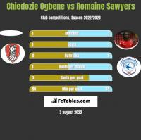 Chiedozie Ogbene vs Romaine Sawyers h2h player stats