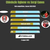 Chiedozie Ogbene vs Sergi Canos h2h player stats
