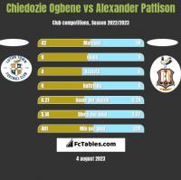 Chiedozie Ogbene vs Alexander Pattison h2h player stats