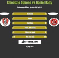 Chiedozie Ogbene vs Daniel Batty h2h player stats