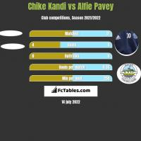 Chike Kandi vs Alfie Pavey h2h player stats