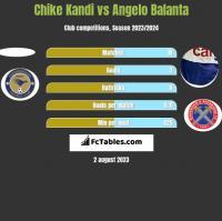 Chike Kandi vs Angelo Balanta h2h player stats