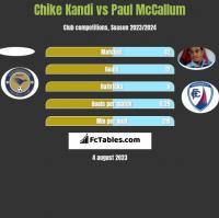 Chike Kandi vs Paul McCallum h2h player stats