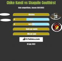 Chike Kandi vs Shaquile Coulthirst h2h player stats