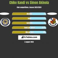 Chike Kandi vs Simon Akinola h2h player stats