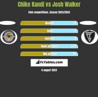 Chike Kandi vs Josh Walker h2h player stats