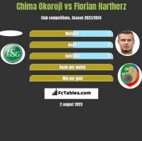 Chima Okoroji vs Florian Hartherz h2h player stats