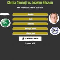 Chima Okoroji vs Joakim Nilsson h2h player stats