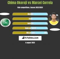 Chima Okoroji vs Marcel Correia h2h player stats