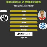 Chima Okoroji vs Mathias Wittek h2h player stats