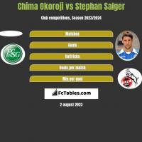 Chima Okoroji vs Stephan Salger h2h player stats