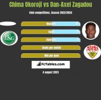 Chima Okoroji vs Dan-Axel Zagadou h2h player stats