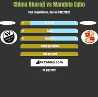 Chima Okoroji vs Mandela Egbo h2h player stats