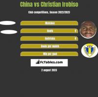 China vs Christian Irobiso h2h player stats