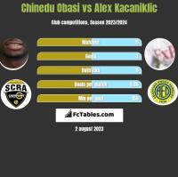 Chinedu Obasi vs Alex Kacaniklic h2h player stats